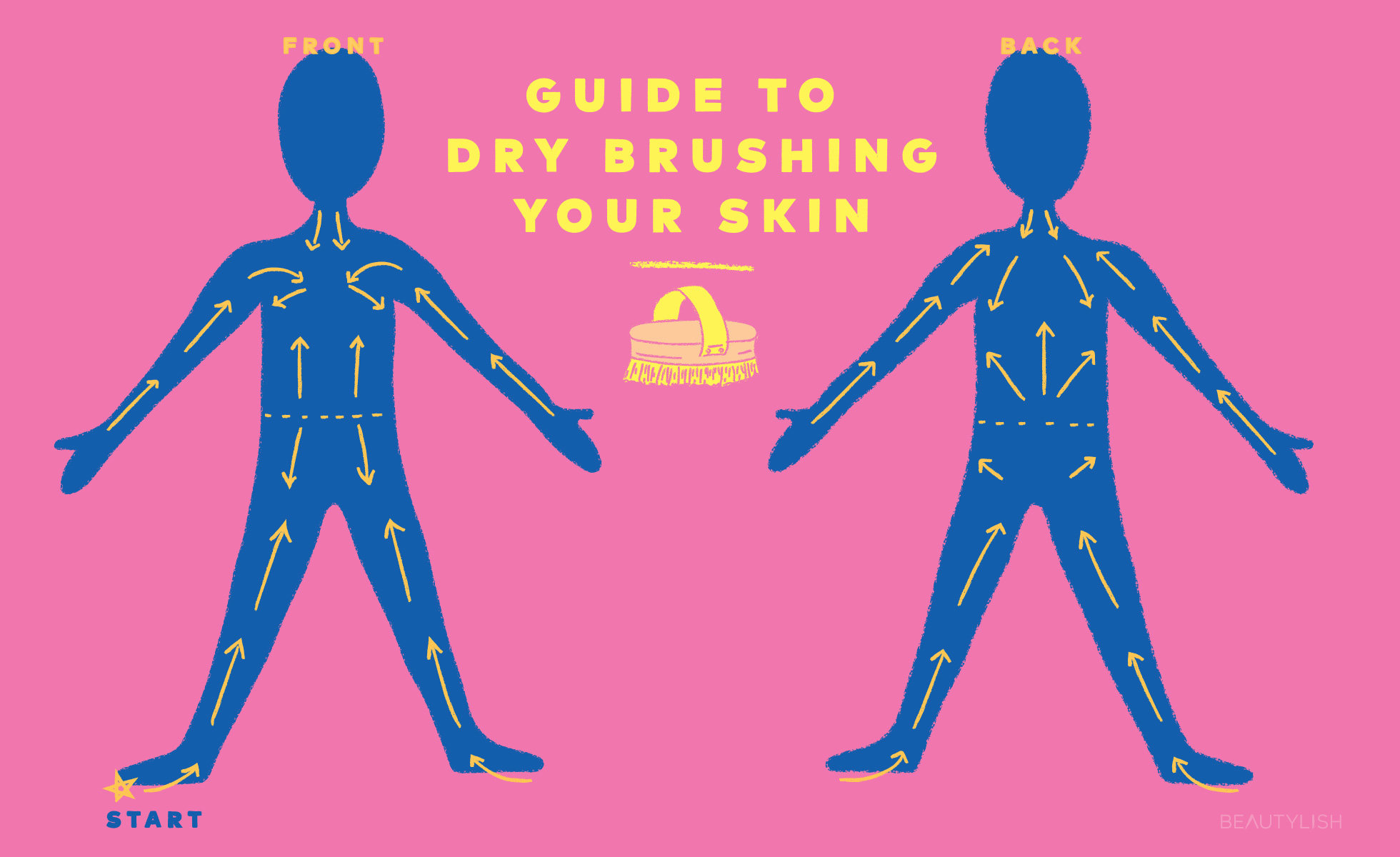 Guide to Dry Brushing Your Skin | Beautylish